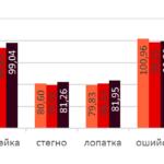 932 Стало відомо, наскільки подорожчала в Україні свинина