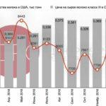 821 Світовий ринок молока: виробництво падає, ціни ростуть