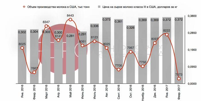 Світовий ринок молока: виробництво падає, ціни ростуть