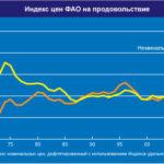 1125 Індекс продовольчих цін ФАО знижується третій місяць поспіль