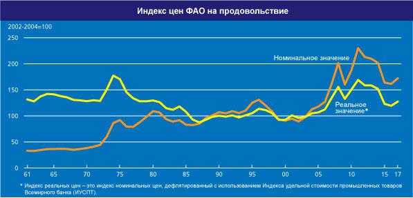 Індекс продовольчих цін ФАО знижується третій місяць поспіль