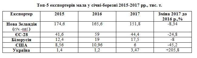 1863 Україна увійшла в п'ятірку світових експортерів олії