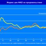 2003 У травні низхідна тенденція індексу продовольчих цін ФАО припинилася