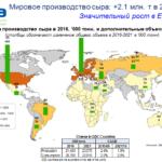 3759 Виробництво сиру у світі збільшиться на 2,1 млн. тонн до 2021 року