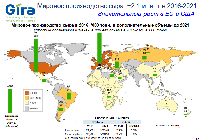 Виробництво сиру у світі збільшиться на 2,1 млн. тонн до 2021 року