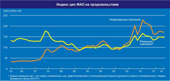 У серпні значення Індексу продовольчих цін ФАО дещо знизилася