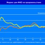 4553 У серпні значення Індексу продовольчих цін ФАО дещо знизилася