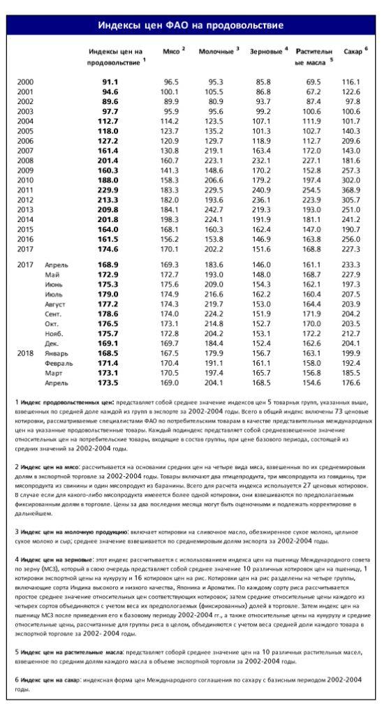 У вересні значення Індексу продовольчих цін ФАО дещо зросла