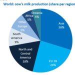 6095 30% коров'ячого молока виробляється в Азії