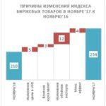 7738 Украинский молочный рынок в мировом тренде: цены на сырое молоко стабильны, стоимость биржевых товаров – снижается