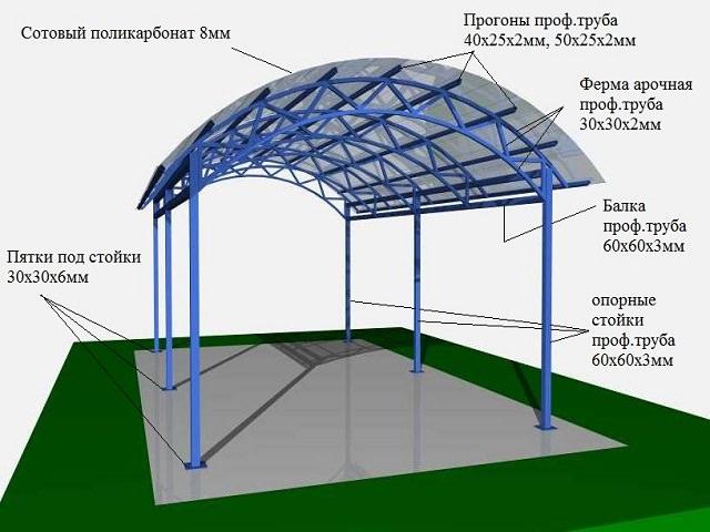Схема простой конструкции